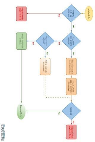 组织结构图,维恩图,思维导图和做其他的图没有限制和