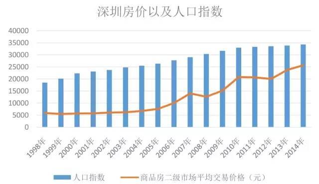 中国人口数量变化图_深圳人口数量变化