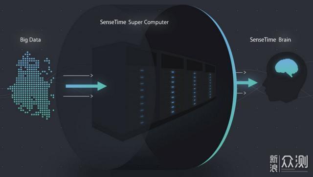 智能手机AI要被深度开发,这五项技术将是重点_新浪众测