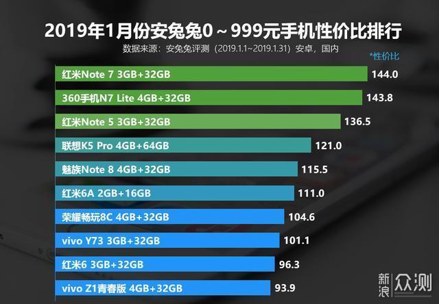 千元性能排行榜,红米Note 7排第一我服气!_新浪众测