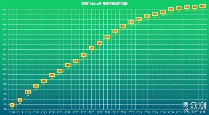 魅族 Note9 体验_新浪众测
