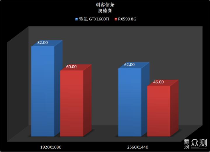 6张图,就可以了解1660Ti与RX590的差距_新浪众测