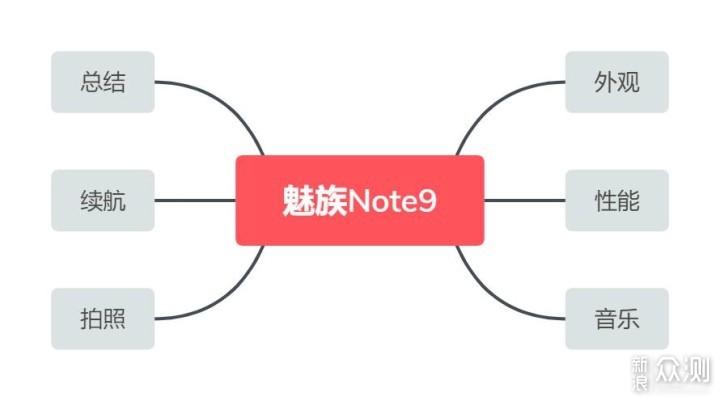 低调又内涵的千元机,魅族 Note9上手体验_新浪众测