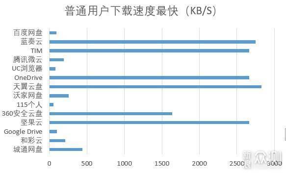 盘点有哪些可以用的网盘,14大流行网盘横测!_新浪众测