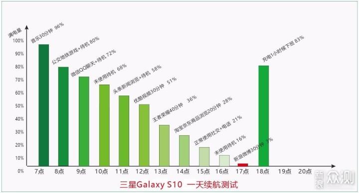 三星Galaxy S10深度体验,能称为安卓机皇吗?_新浪众测