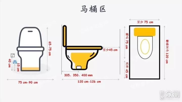 设计卫生间就是拼乐高,七张图搞定卫生间设计_新浪众测