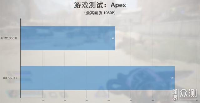 千元内显卡的降维打击——蓝宝石RX 560XT体验_新浪众测