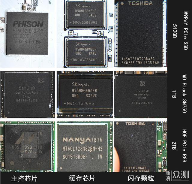 谁大谁最牛?0.5/1/2TB NVMe SSD来PK一下_新浪众测