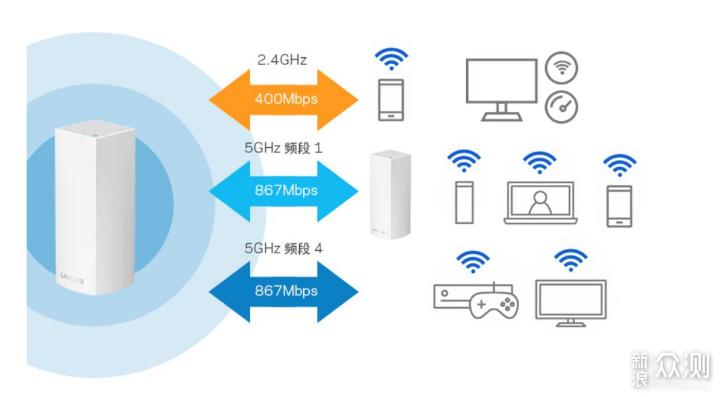 一篇认识全屋覆盖无线网络方案,哪个更适合你_新浪众测