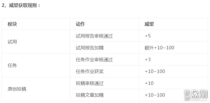 7月威望排行榜公布,最高3000积分奖励来不来_新浪众测