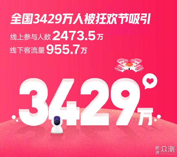 小米816狂欢节战报:小金刚成下单最多机型!_新浪众测