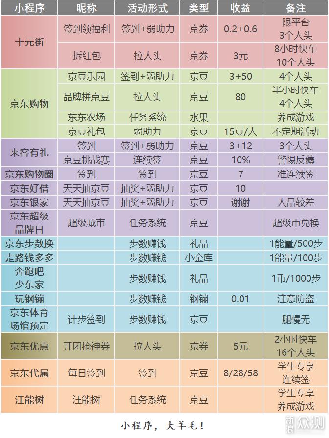 史上最全×京东羊毛地图(小程序篇2019)_新浪众测