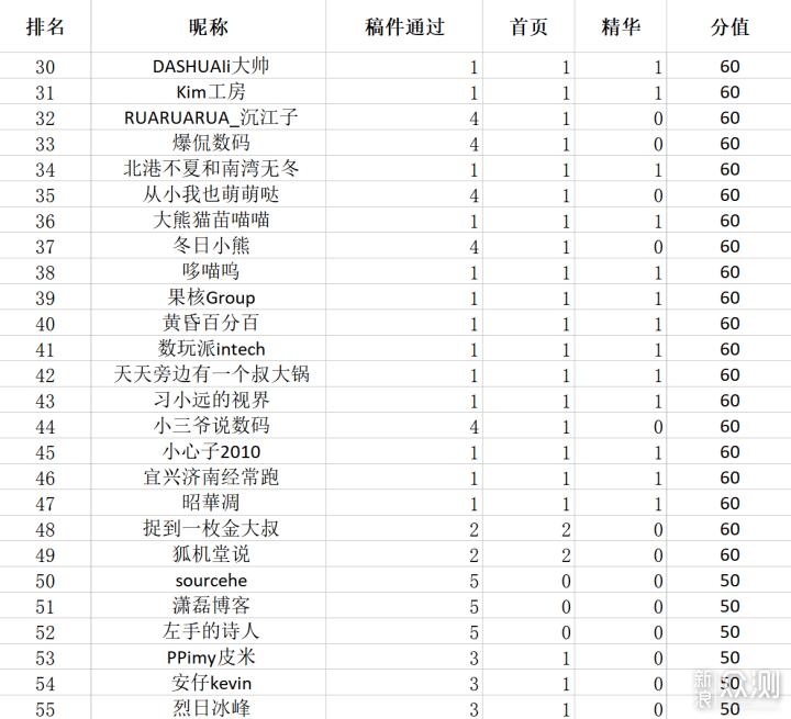 国庆投稿月-第一周投稿排名公布_新浪众测