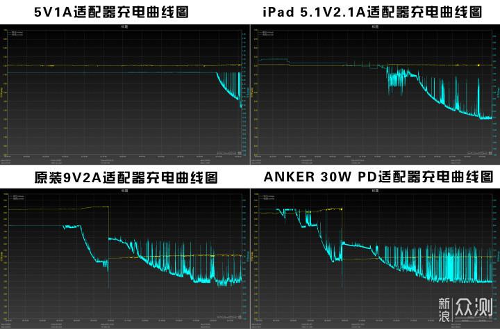 """11 Pro Max深度评测,它能否让你""""浴霸""""不能_新浪众测"""