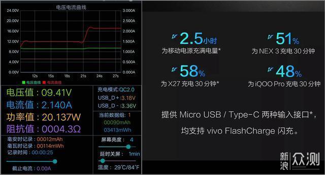 vivo双向闪充移动电源体验:用起来特别安心_新浪众测