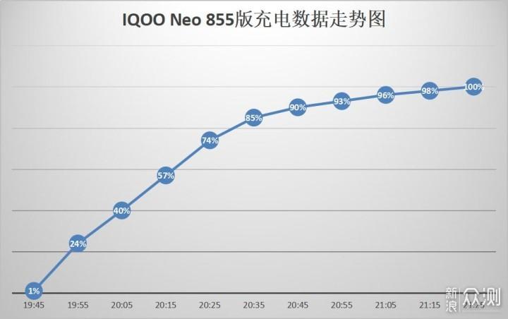 全面升级、旗舰性能,iQOO Neo 855价格更亲民_新浪众测