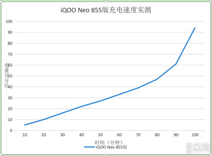 怪兽出击,一击致命——iQOO Neo 855版评测_新浪众测