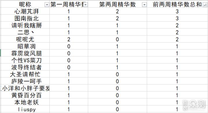#点燃双十一#第二周投稿排名公布_新浪众测