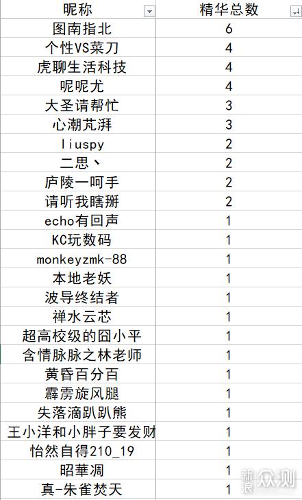 #点燃双十一#活动投稿总数据公布!_新浪众测