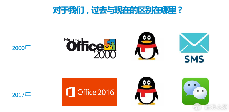 除了Office, 再不用这些软件你就要落伍了!_新浪众测
