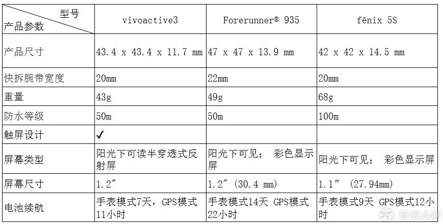Garmin vivoactive3智能手表不完全测评_新浪众测