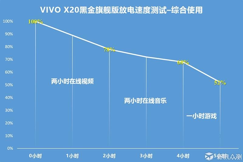 评vivo X20黑金旗舰版:拍照出色的全能轻旗舰_新浪众测