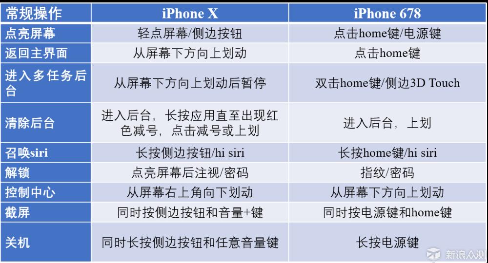 不完美的苹果新旗舰——iPhone X深度体验_新浪众测