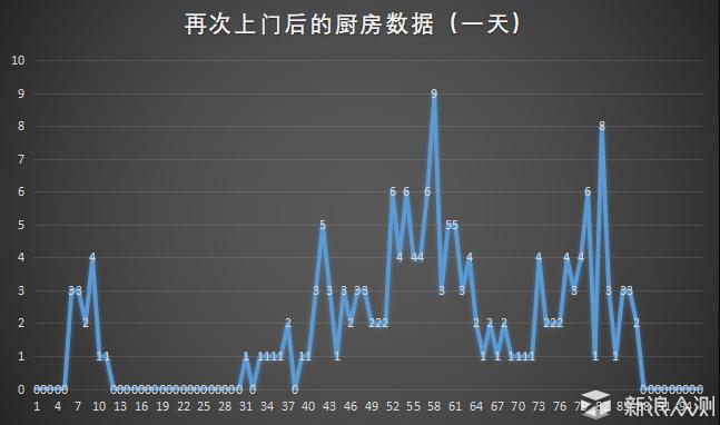 慧眼识新风系列 - 空气使者新风机 服务篇_新浪众测