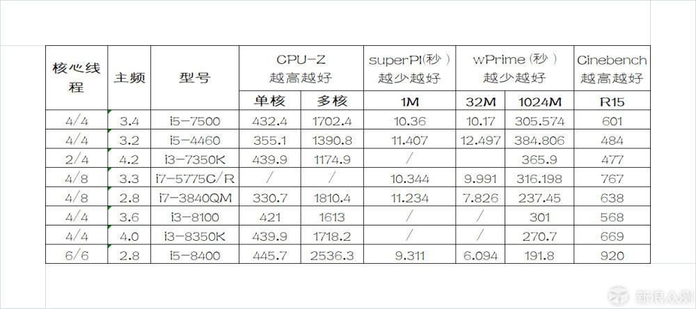 I5-7500小钢炮和刚出的第八代处理器相差多少_新浪众测