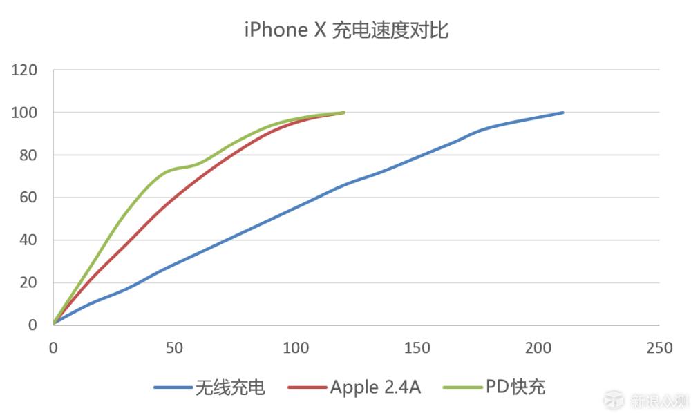 苹果用户的绝佳伴侣——Belkin 配件套装体验_新浪众测