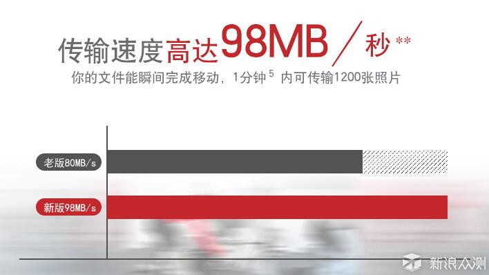 帮你选择32GB级别TF卡,Sandisk VS Samsung_新浪众测
