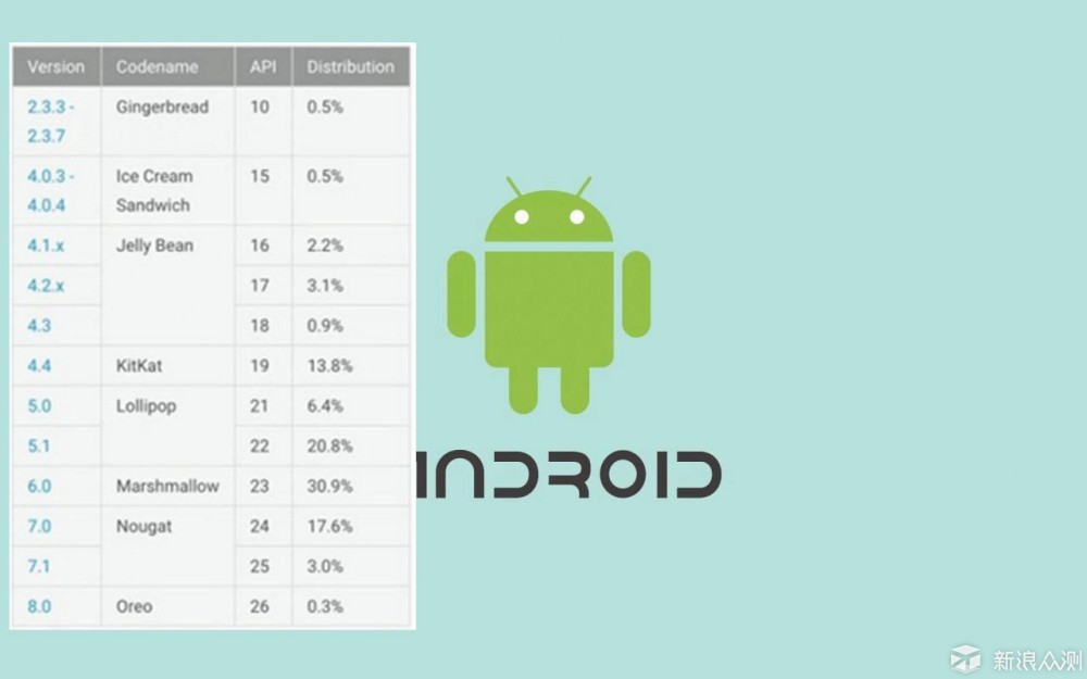 IOS突然可降级:让Android一脸懵逼_新浪众测