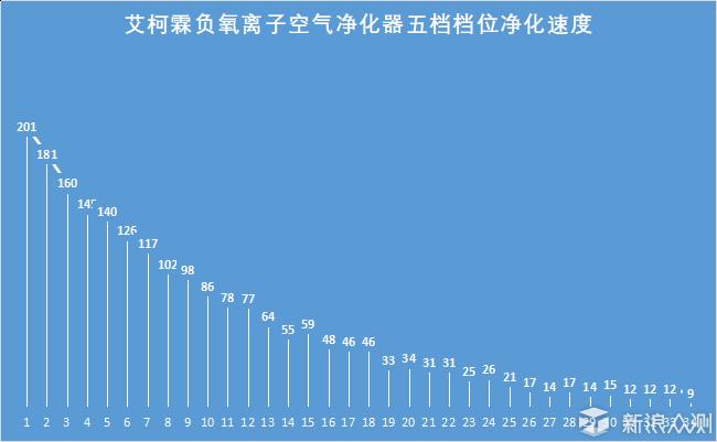 国货当自强系列 - 艾柯霖负氧离子空气净化器_新浪众测