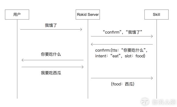 向工程师致敬--Rokid全栈语音智能开发套件测试_新浪众测