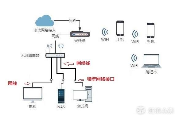 无线路由器,作用相当于家里的网络总开关,路由器一关,家里的网络就全断了。它还是家里所有网络设备的桥梁,有了它,家里所有连到它的网络设备,可以相互通讯,更可以跑到外面,上因特网。 所以这个东西,是一定需要的,而且要选好的。 相对于整个家庭的网络来说,就如同汽车的发动机一样重要。我们知道买汽车的时候,选个好发动机是最重要的。同样的道理,作为普通家庭用户,不是很了解网络技术,又不是爱好者喜欢折腾,那么一台质量好、有保证的无线路由器是最重要的。 家用无线路由器,在遥远的古代,是D-link的天下,然后国内出了个T