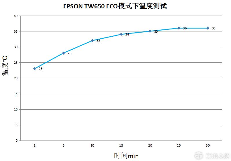 爱普生CH-TW650投影机_新浪众测