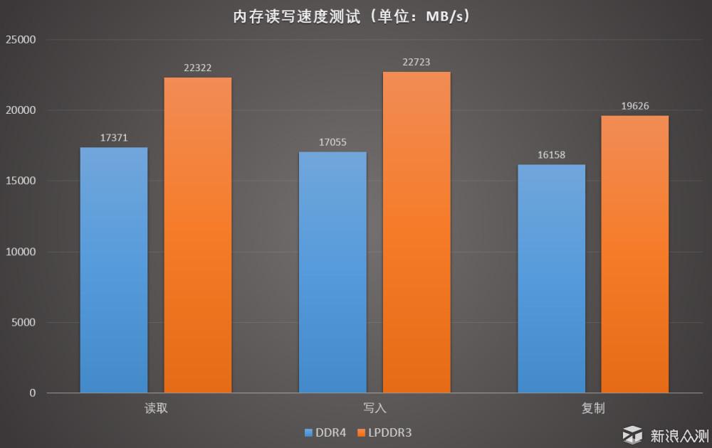 超极本的LPDDR3与笔记本的DDR4性能差多少 ?_新浪众测