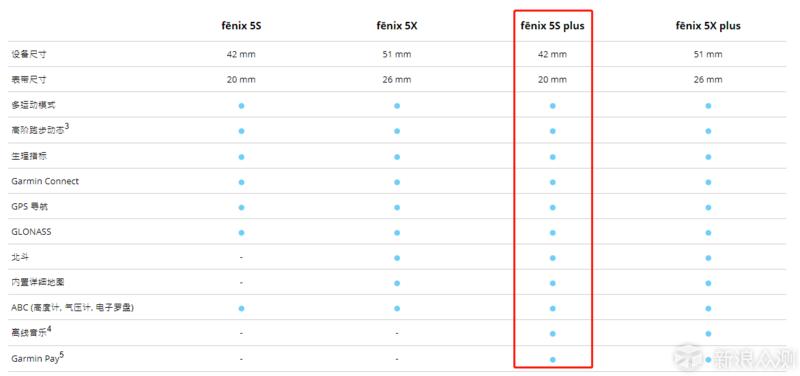 佳明fenix 5S Plus体验:进步不止一点点_新浪众测