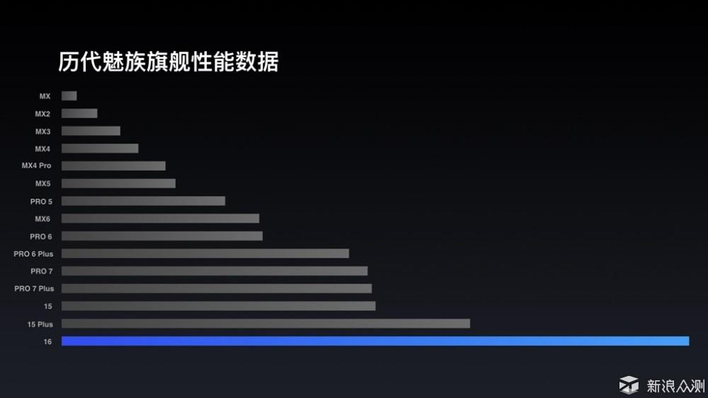 老魅友谈魅族首款真旗舰手机魅族16_新浪众测