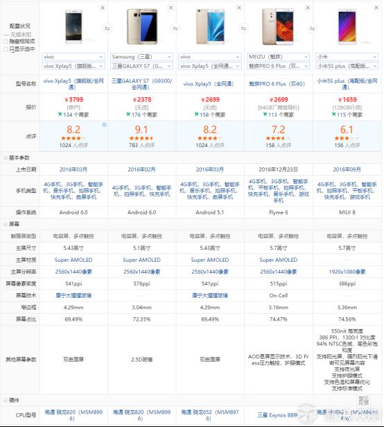 一个对手机要求不高的人,为什么还要买旗舰机_新浪众测