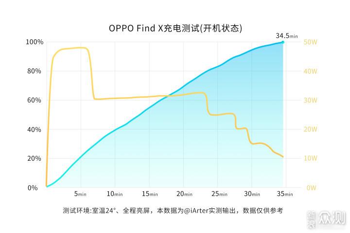 回归存粹的极致体验 | OPPO Find X超闪版上手_新浪众测
