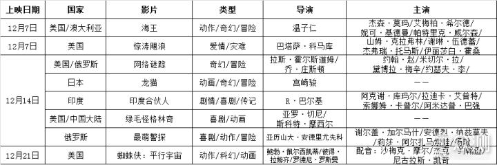 十二月观影推荐:年末压轴 好戏不断_新浪众测