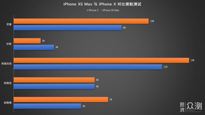 评测日记:我对 iPhone XS Max 的十一天研究_新浪众测