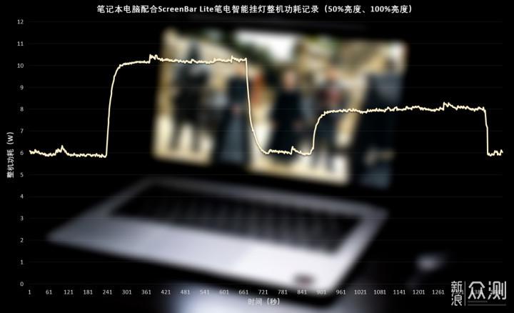 加班党的好战友,明基ScreenBar Lite智能挂灯_新浪众测