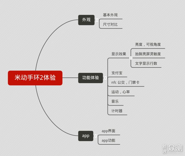 AMAZFIT米动手环2体验,小产品多功能大未来_新浪众测