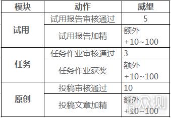 4月威望排行榜公布,_新浪众测