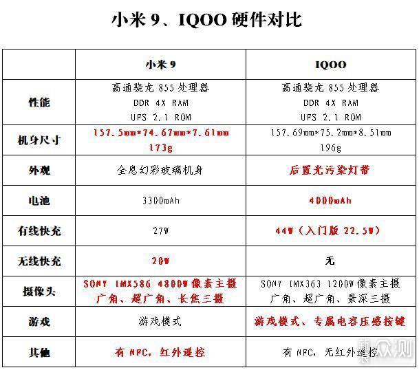 手机圈争斗不休之IQOO与小米9云评对比_新浪众测