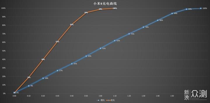 2011-2019,一位老米粉对小米9的真实体验评测_新浪众测